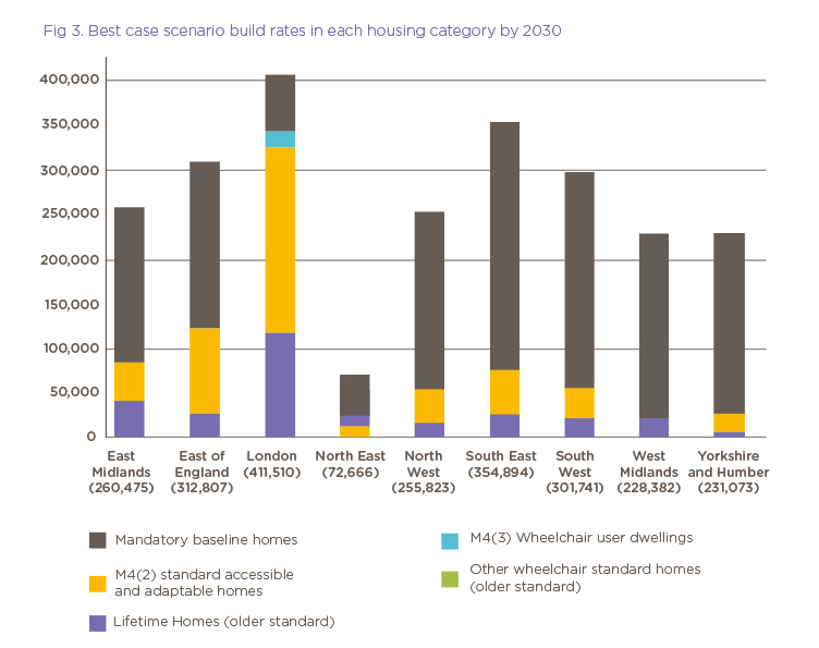 accessible housing graph