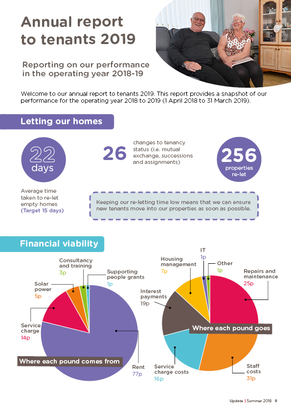 Annual report to tenants 2019